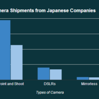 Why Point and Shoot Cameras are Dead